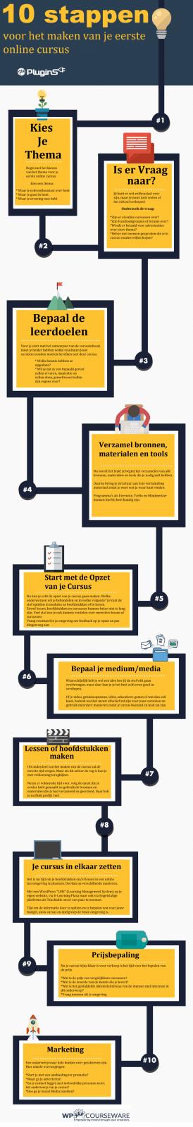 online cursus maken, een infographic met 10 stappen